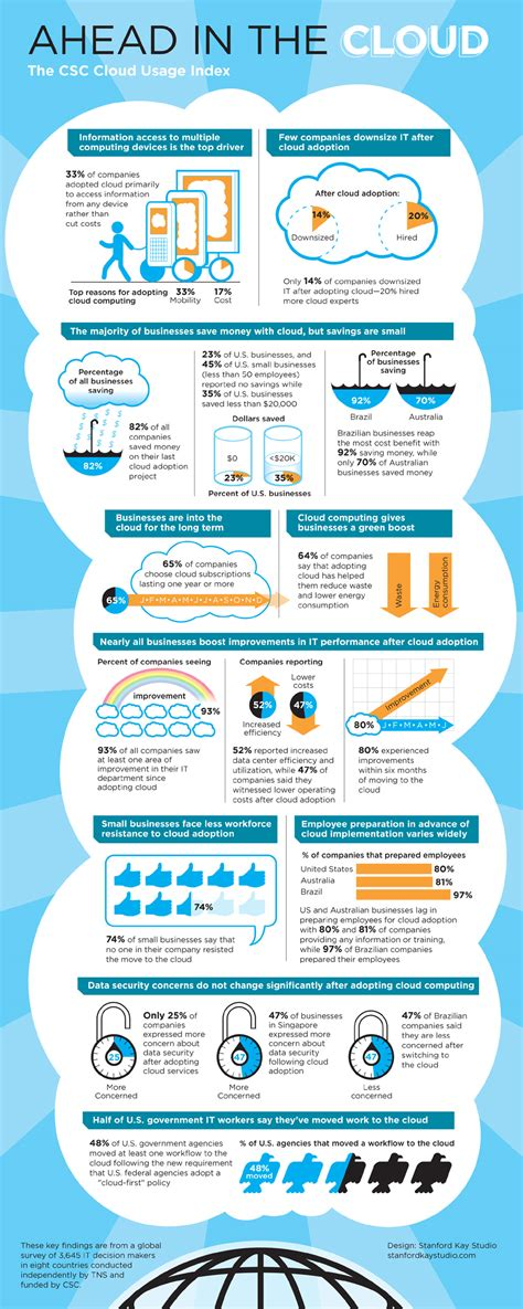 Cloud Computing Infographic | cloud computing infographics the definitive list
