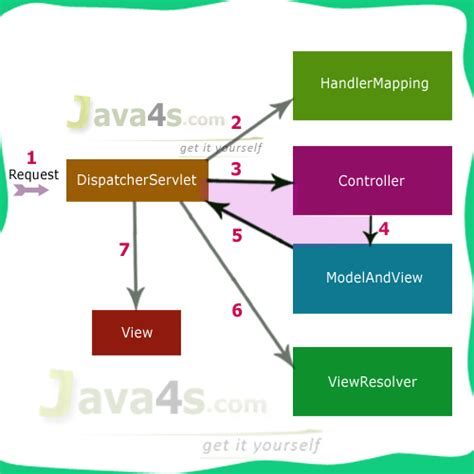 mvc architecture in java with diagram mvc execution flow diagram mvc 3 2 flow