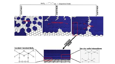 capacitor reduced graphene oxide capacitor reduced graphene oxide 28 images graphene oxide capacitor 28 images fabrication