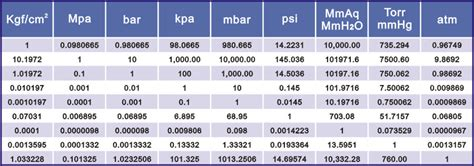 pressure conversion table product pressure
