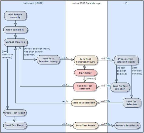 groovy workflow workflowsimulation und automatisches testen im klinischen