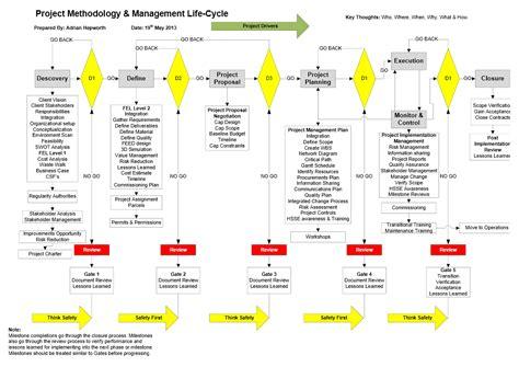 project portfolio management environments ppme