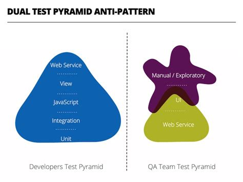 test pattern software build the right regression suite using behavior driven