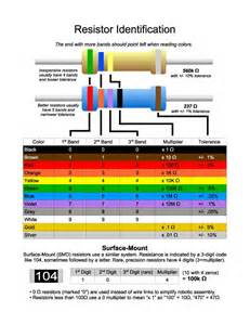 color resistor resitors j y trading thailand