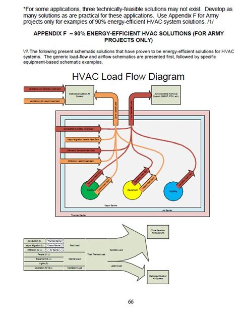 Learn Plumbing Basics by Hvac Technician Class Learn Heating Air