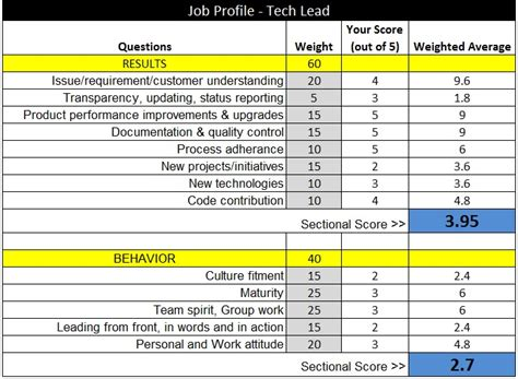 A Foolproof Performance Appraisal Matrix For Startup Employees Employee Point System Template