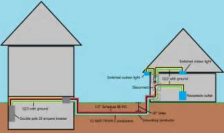 shed electrical wiring diagram simple diagrams basic shed free engine image for user manual
