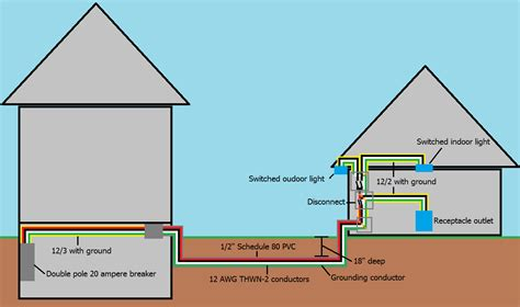 electrical wiring to a detached garage home
