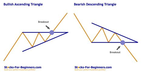 triangle pattern in stocks stock chart patterns tutorial