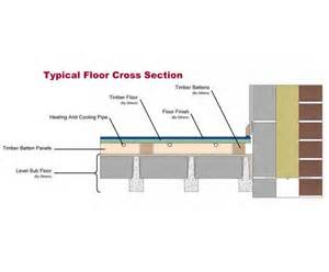 in floor heating systems