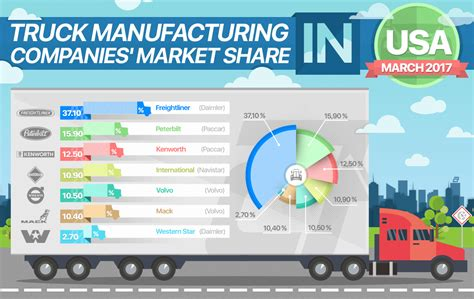 truck manufacturing companies market share autoxloo