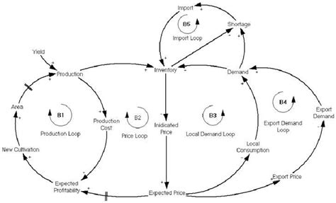 causal loop diagram software free causal loop diagram software free best free home