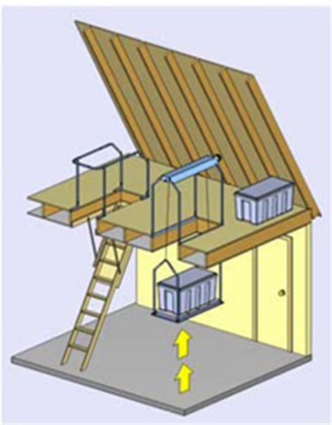 safe lifts of attic storage and safety system