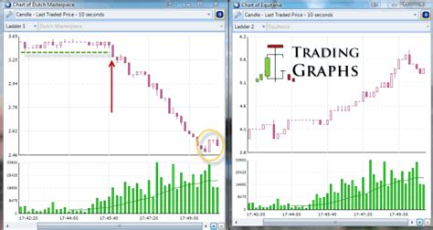 Candlestick Analysis For Professional Traders   trend trading using horse racing candlestick chart