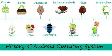 android operating systems history of android operating system techtrickle