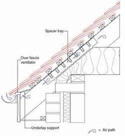 Dormer Vents Design Details Eaves And Verges Roof Tile Association