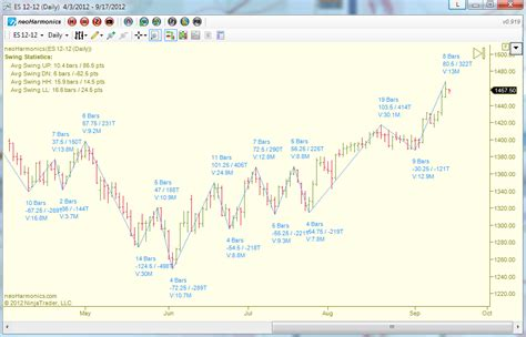 auto pattern finder zigzag tool bias auto fibonacci and auto swing pattern