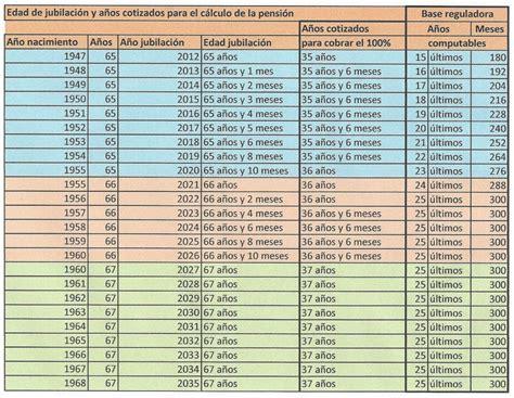 calculadora de jubilacin calcula la fecha de jubilacin la jubilaci 243 n del aut 243 nomo la forma de calcular la pensi 243 n