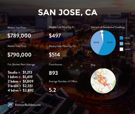 san jose housing market san jose real estate market