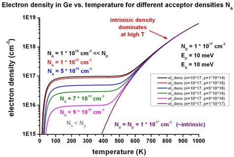 germanium vs silicon semiconductors transistors germanium vs silicon 28 images transistors silicon vs germanium sounds great