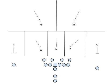 pattern matching defense florida state s pattern read coverage schemes under jeremy