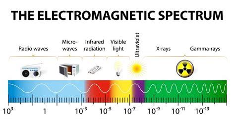 electromagnetic radiation  wavelength bigger   diameter   earth science abc