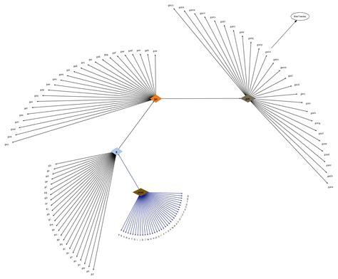 graphviz layout graph control layout using graphviz twopi stack overflow