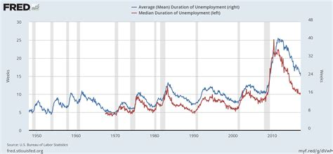 average mean duration of unemployment is the fed s fundamental analysis wrong investing com
