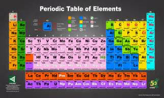 periodic table color coded updated periodic table of elements agham impormasyon