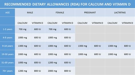 nkf kdoqi guidelines 2014 recommended daily calcium intake nkf kdoqi guidelines