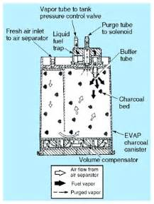 Fuel System Service Questions Charcoal Canister Repair Information
