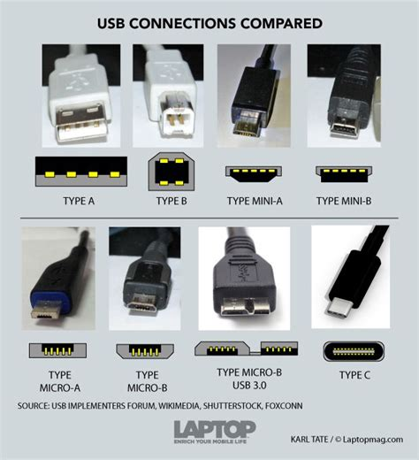 USB Type C FAQ: Everything You Need to Know