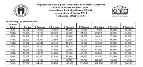 hud income limits by household size