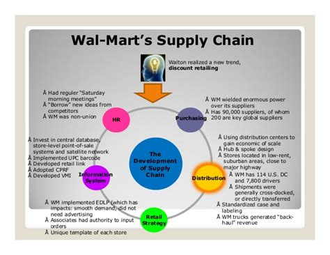 Mba In Retail And Supply Chain Management by Wal Mart Stores Inc Supply Chain Management