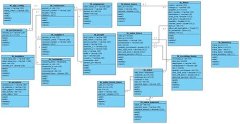 teori desain database si1214471536 widuri
