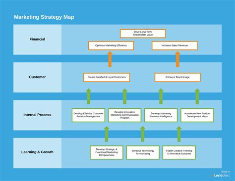 strategy house template how to create a marketing plan template you ll actually