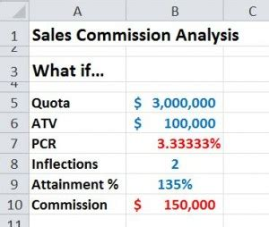 Modeling Commission Calculations In Excel Bob Bacon B2b Software Sales Effectiveness Sales Commission Rates Template