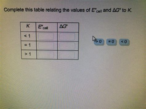 Delta G Table by Complete This Table Relating The Values Of E Cell