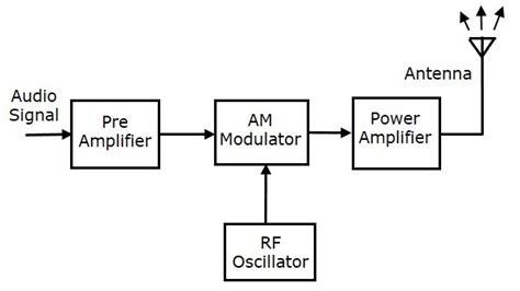 am broadcast transmitter block diagram fm transmitter block diagram wiring diagram
