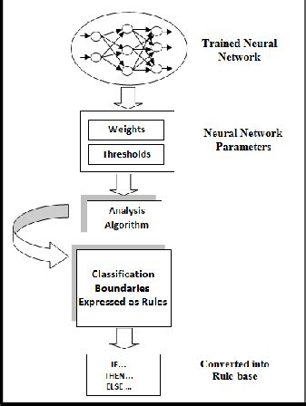 pattern classification neural networks agents technology based cooperative neural networks for