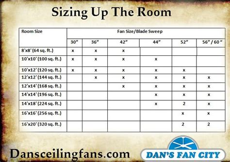 What Size Ceiling Fan For Great Room