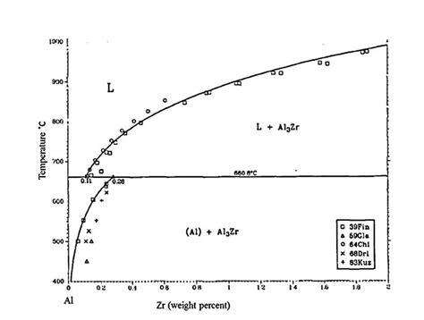 9 al rich side of al zr phase diagram 27
