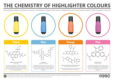 different colors of blood the chemistry of highlighter colours compound interest