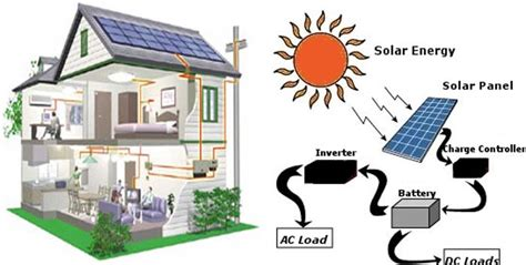 what is solar power system solar energy plans houses house plans