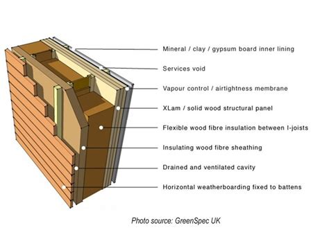 timber frame wall section construction concerns insulation of exterior walls in