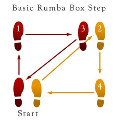 rumba steps diagram basic rumba box step summer