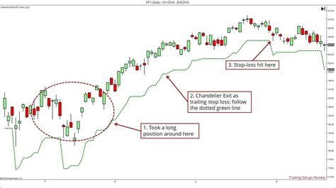 The Ultimate Guide To Volatility Stop Losses Chandelier Exit