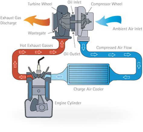 how a turbo works diagram maybe a dumb question evolutionm mitsubishi lancer and