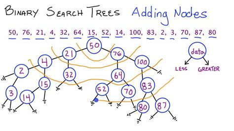 binary search trees adding nodes part 1 c how to