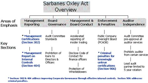 section 404 of the sarbanes oxley act states that sarbanes oxley sox and corporate governance overview